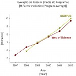 Evolução do Fator-H (média do programa) I H-Factor evolution (Program average)