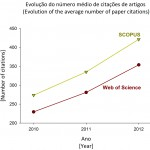 Evolução do número médio de citações de artigos I Evolution of the average number of paper citations